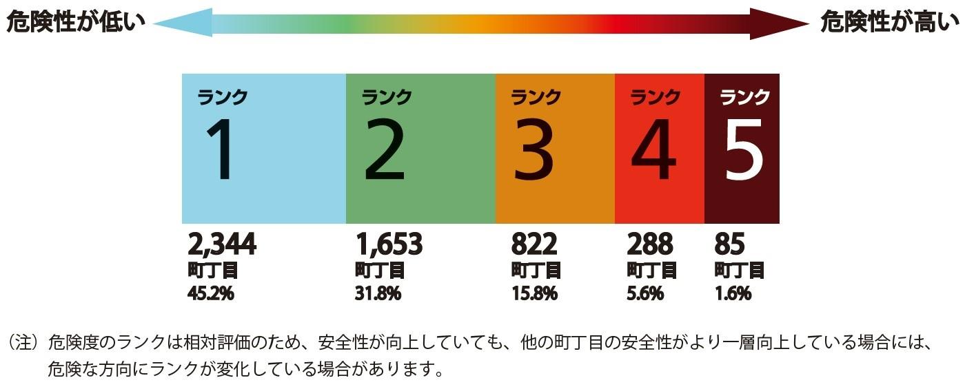 地震に関する地域危険度測定調査 | 東京都都市整備局